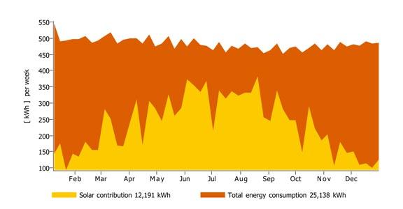 TSOL Energy Modeling