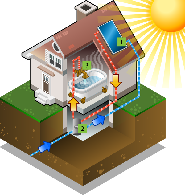 Typical Solar Hot Water System Layout