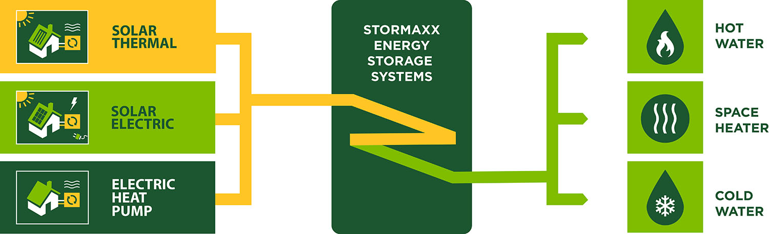 IGS Energy Solutions