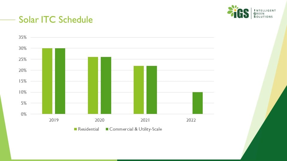 Schedule of the solar ITC, the tax credit is going down.