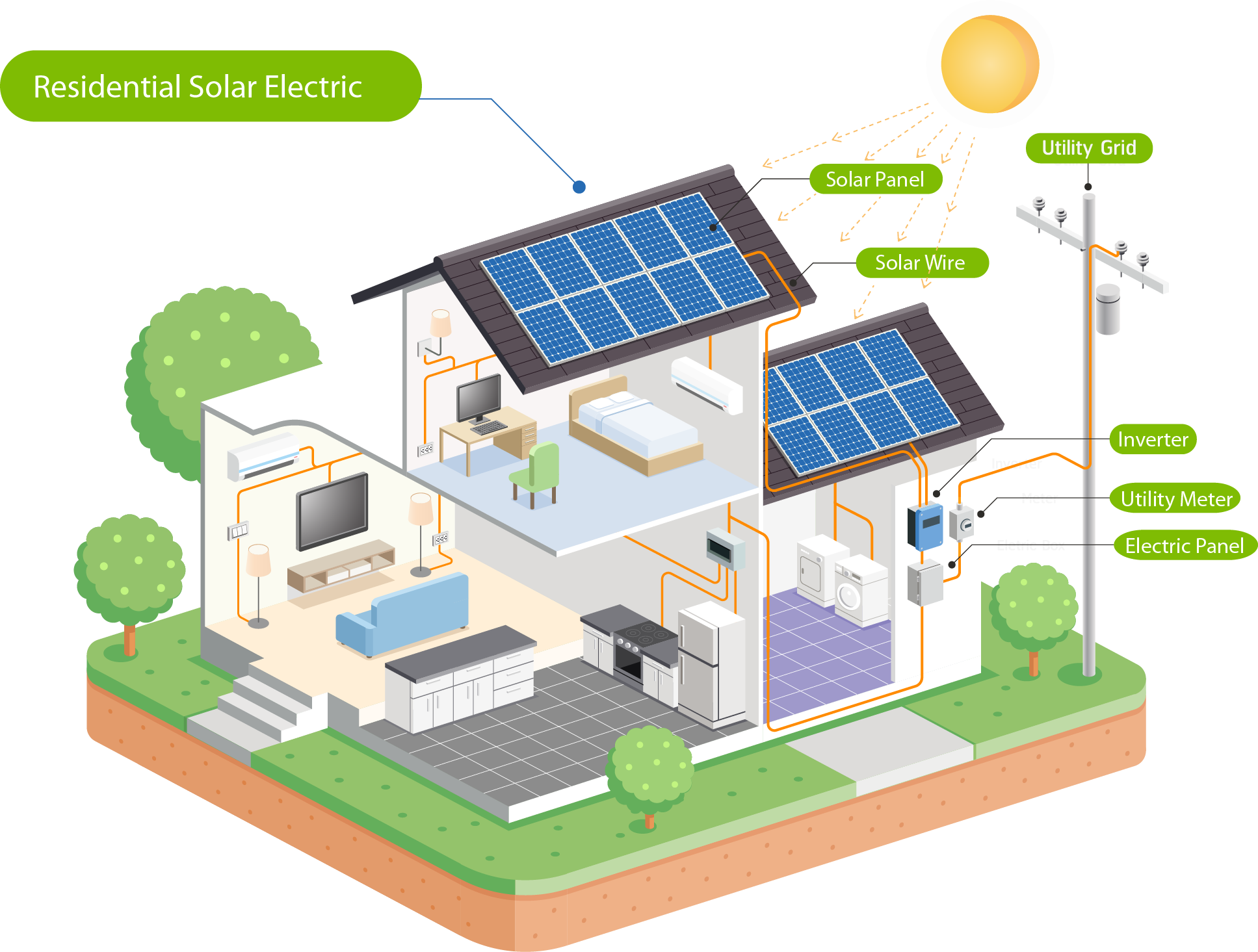 How does solar work