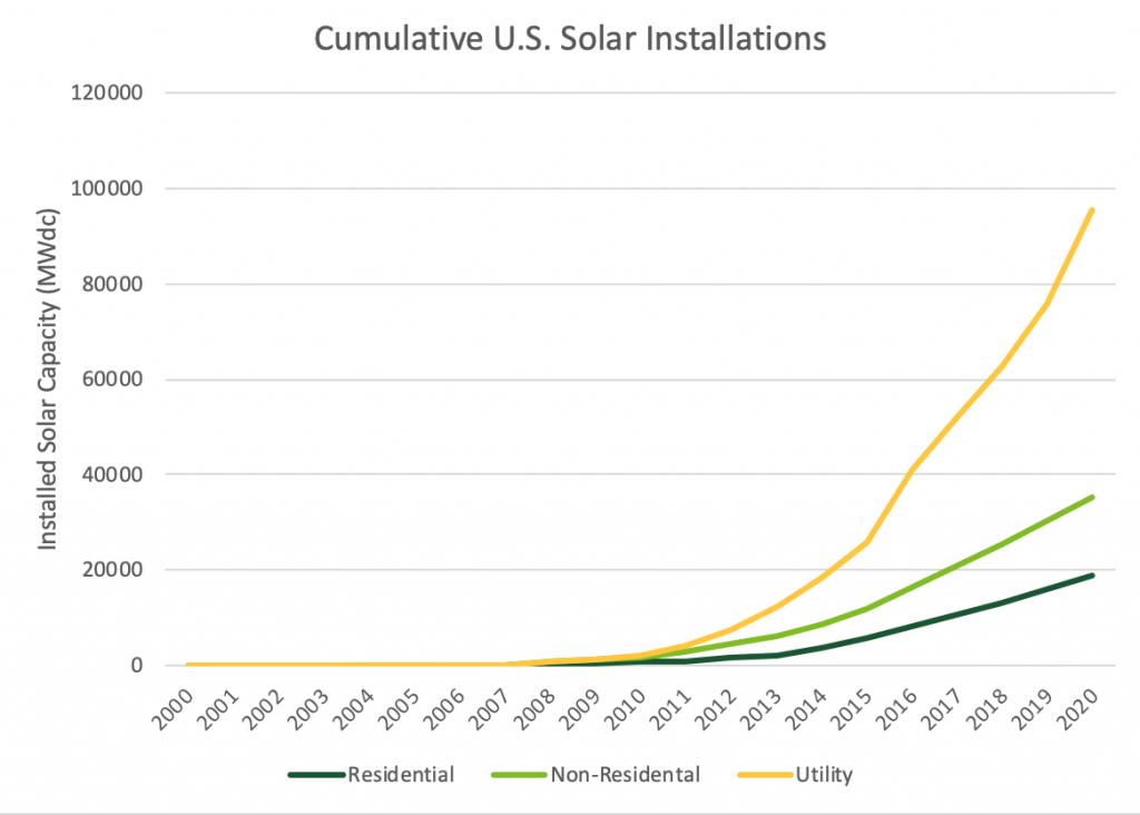 Cumulative U.S. Solar Installations Statistics