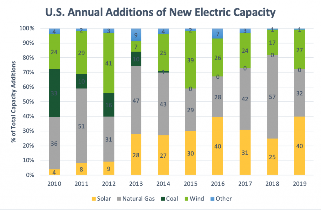 U.S. Annual Additions of New Electric Capacity Statistics